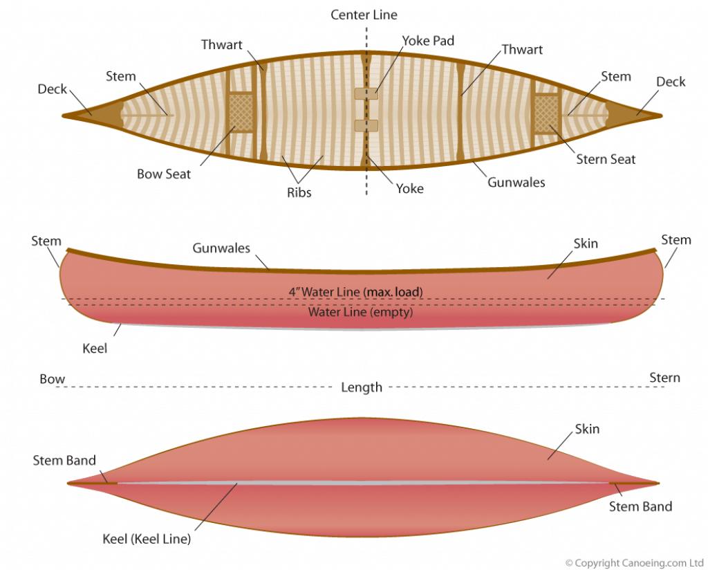 Canoe Terminology    Canoeing