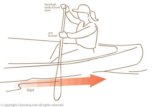 Forward Paddle Canoe Strokes